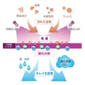 ターンドケイ光触媒脱臭除菌メカニズム
